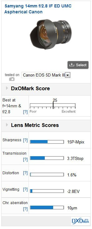 Objetivo Samyang 14mm en DXOMark
