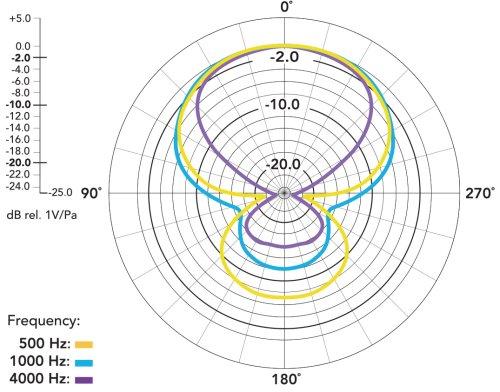 Gloxy-GX-M200PRO-diagrama-polar