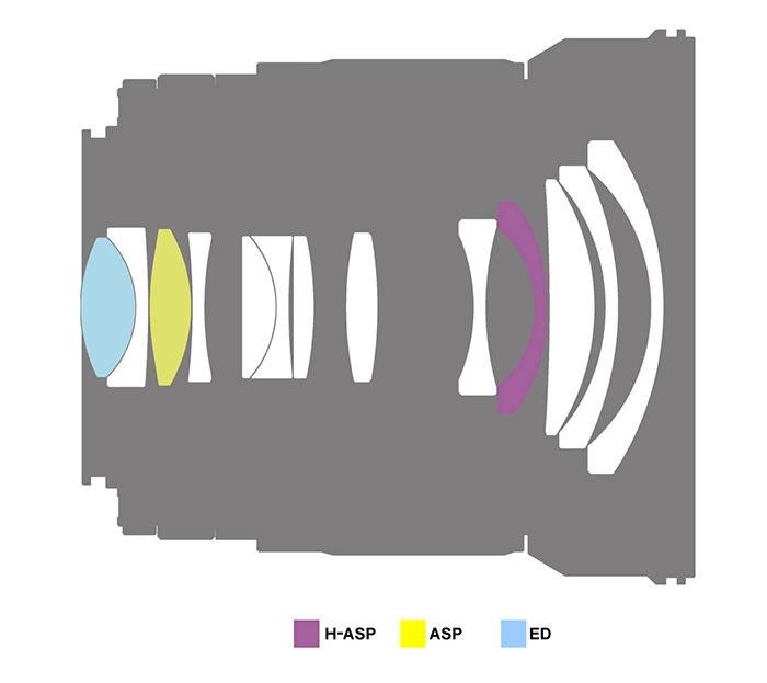 Elementos y grupos de un objetivo: Samyang 16mm