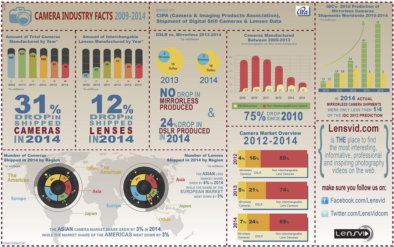 LensVid Infografía 2014