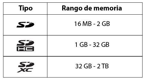 Qué tarjeta SD comprar: tipos de tarjeta SD según la memoria