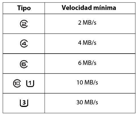 Qué tarjeta SD comprar: tipos de tarjeta SD según la velocidad