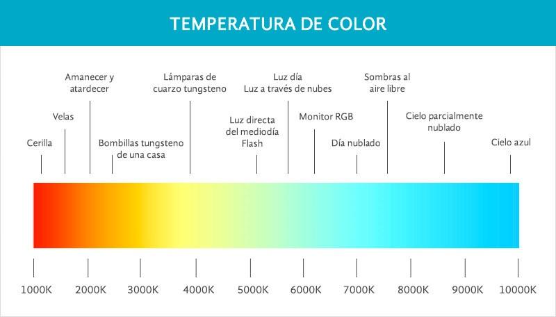 geles-creativos-correctores-temperatura-color