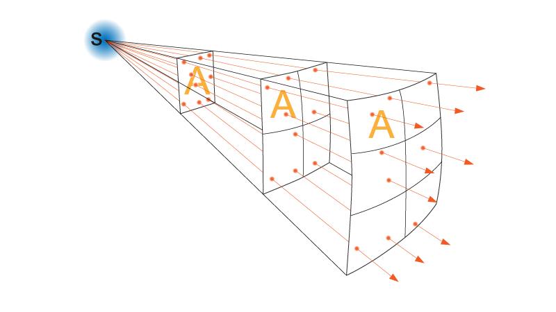 Utiliser un flash : loi en carré inverse