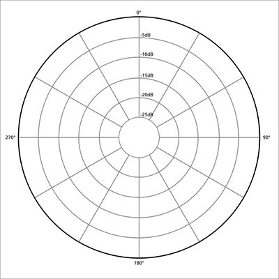 Patrón Polar Omnidireccional