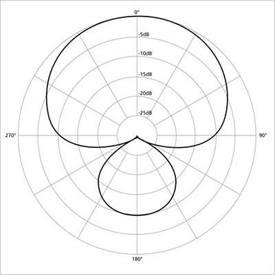 Diagrama polar de micrófonos con patrón supercardioide