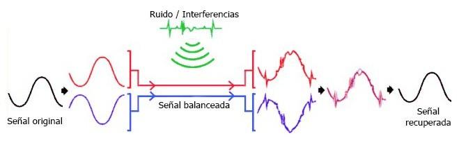 Accesorios para grabar vídeos: Tratamiento de la señal de sonido balanceada