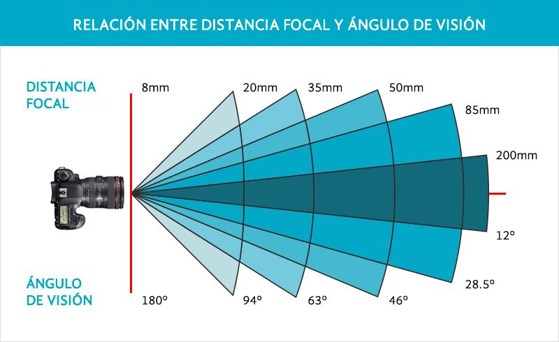 Relación entre distancia focal y ángulo de vision