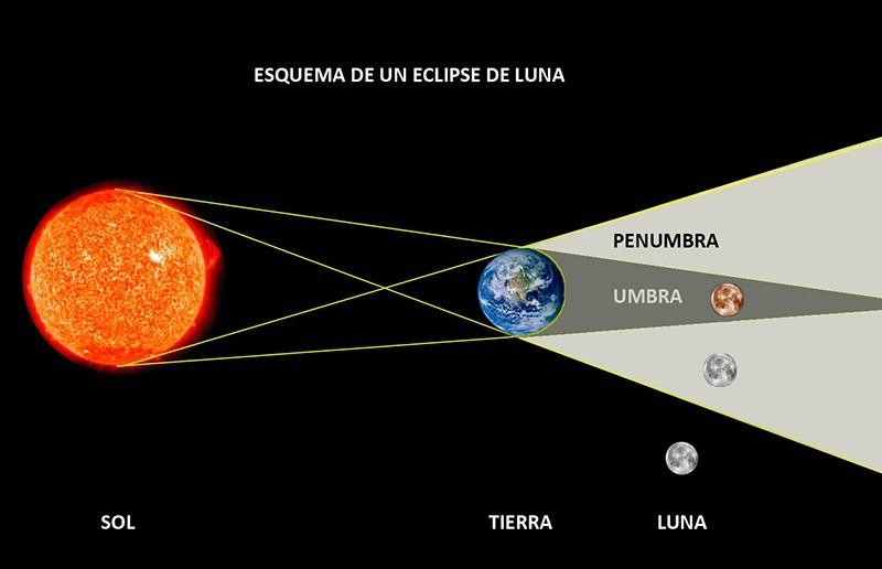 Esquema de un eclipse de Luna