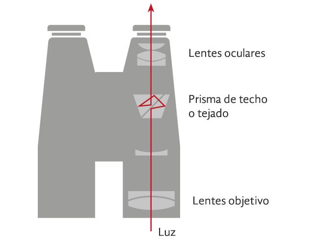Prisma de techo o tejado