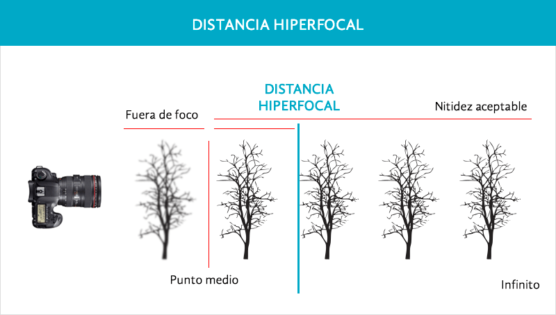 distancia-hiperfocal