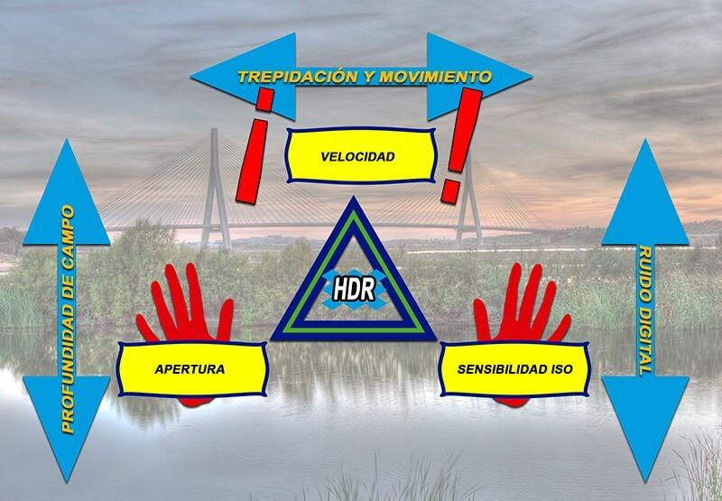 Triángulo de la exposición: sensibilidad, apertura y velocidad de obturación