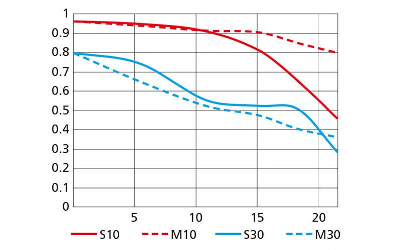 Curvas MTF: Cómo conocer la calidad de un objetivo