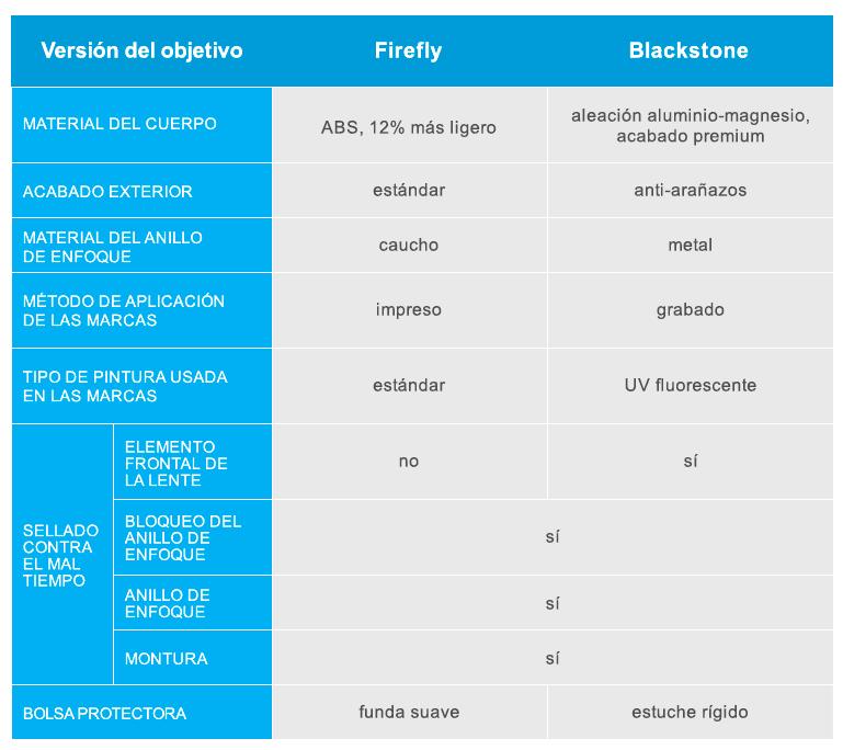 Tabla comparativa de Irix Firefly y Blackstone