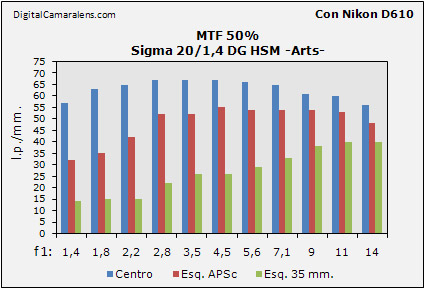 Diagrama barras curvas MTF