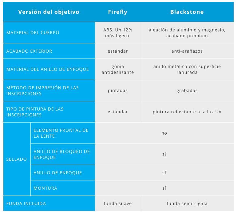 Tabla diferencia entre Blackstone y Firefly