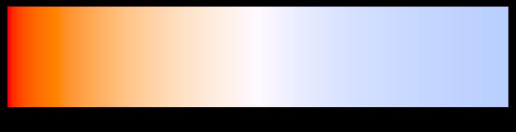 Cómo usar el balance de blancos: Temperatura de color en escala Kelvin