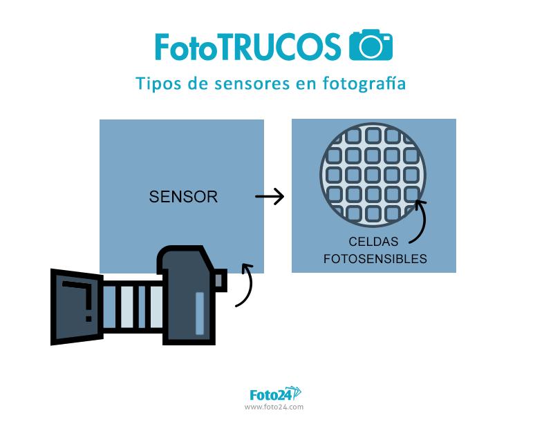 sensores en fotografía